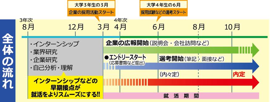 就活スケジュール 全体の流れ 図