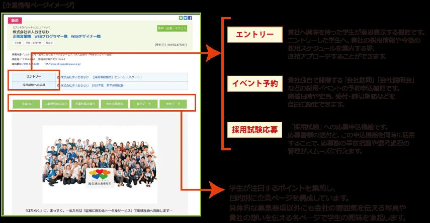 エントリー/イベント予約/採用試験応募